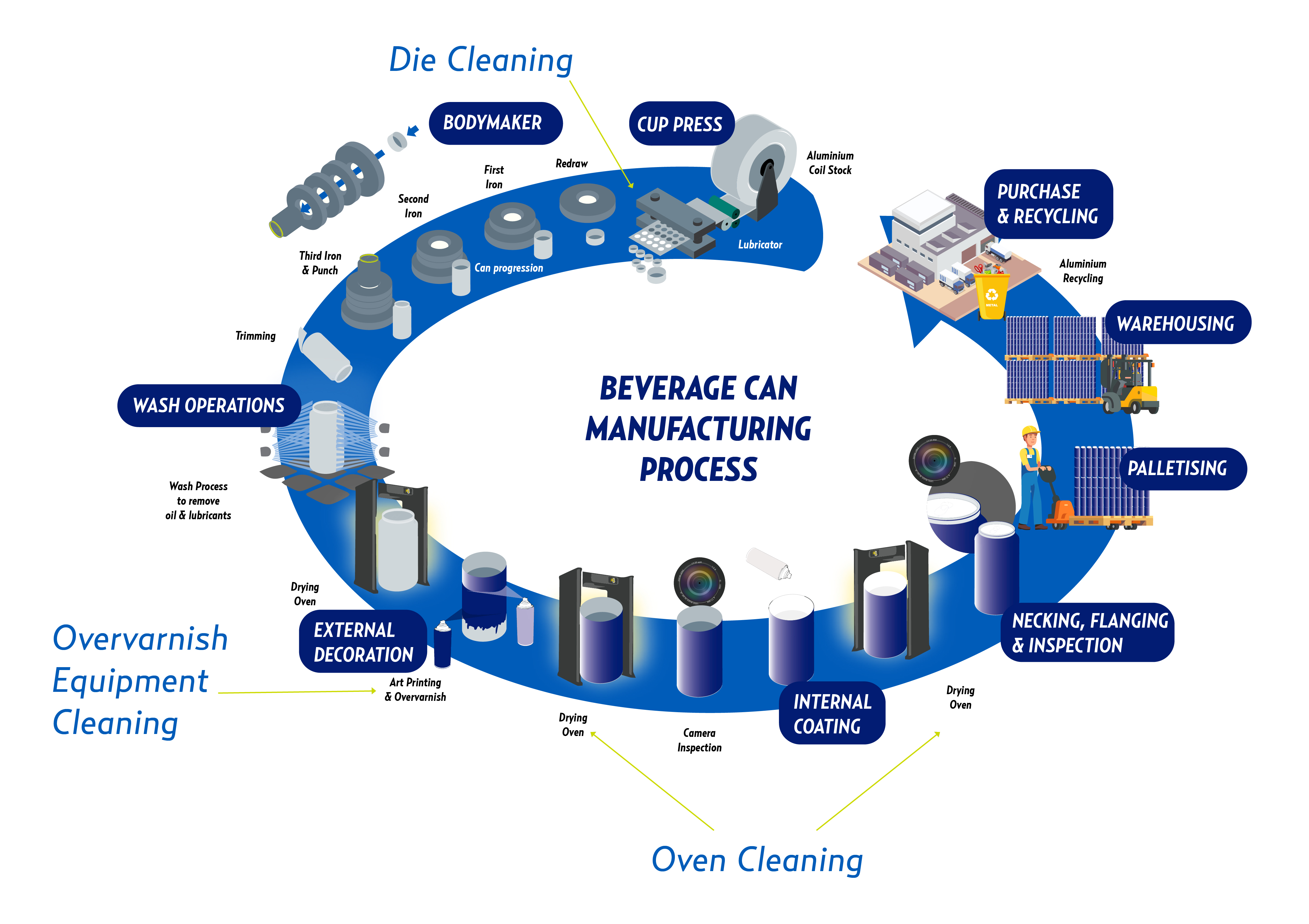 Beverage Can Manufacturing Diagram_Cold Jet Version