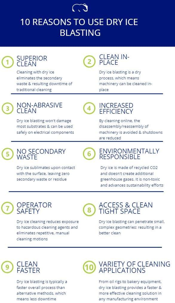 10-Reasons-to-use-Dry-Ice-Blasting