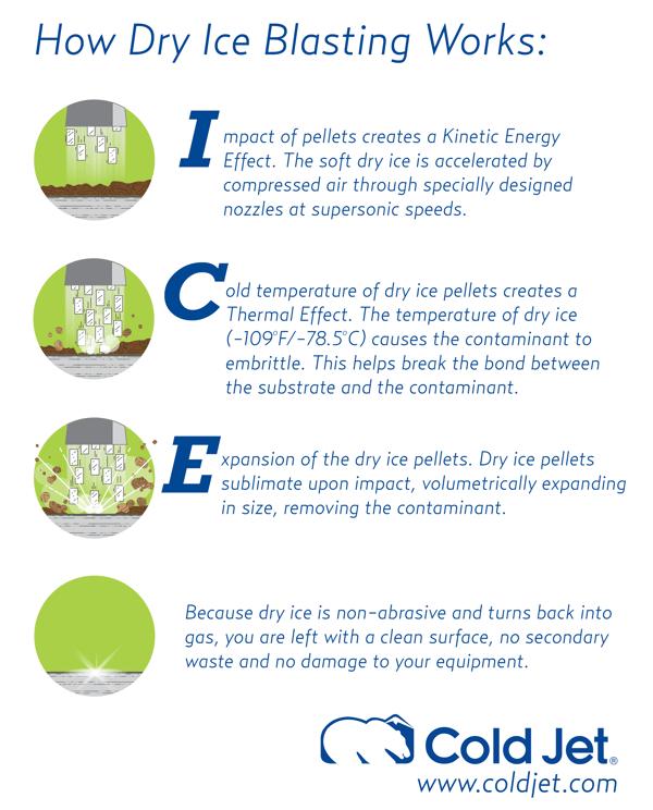 How does dry ice blasting work?