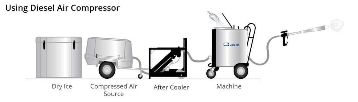 dry ice system setup